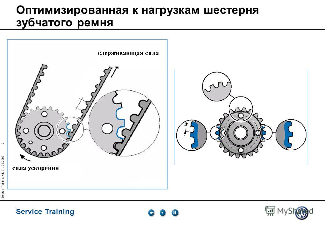 2 Service Training Service Training, VK-21, 03.2005 Оптимизированная к нагрузкам шестерня зубчатого ремня