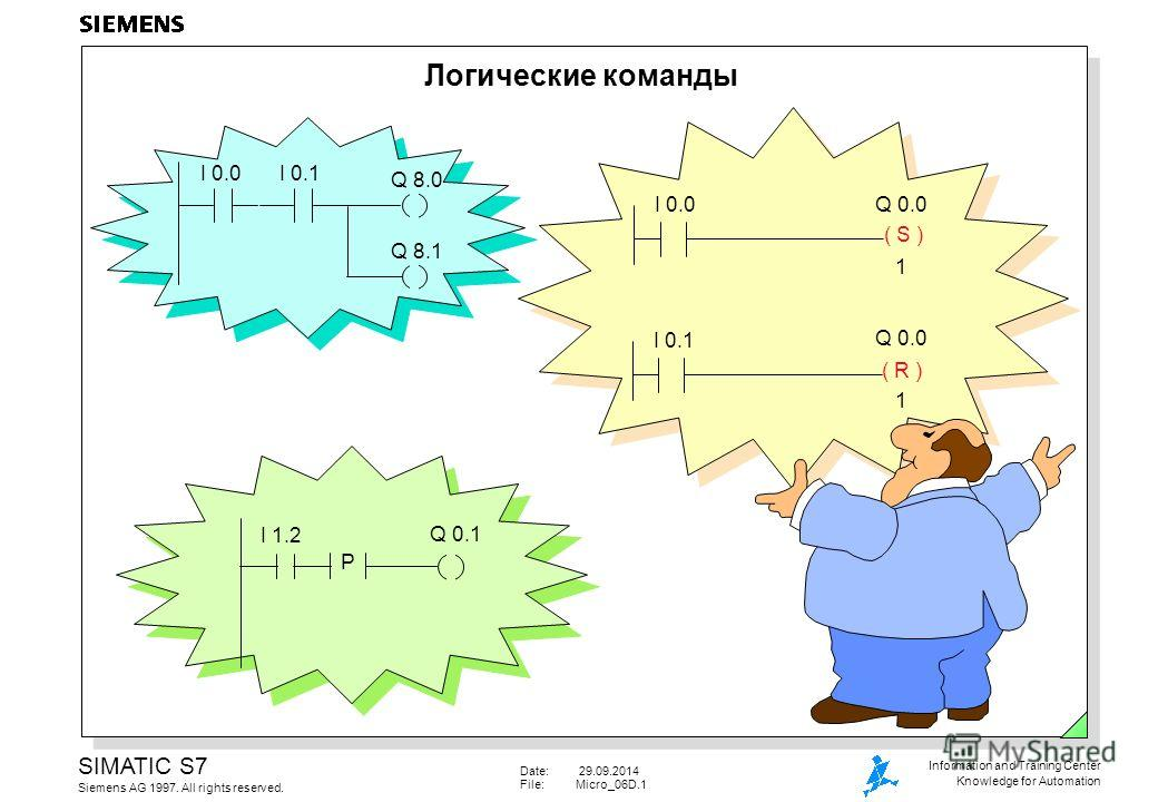 Date: 29.09.2014 File:Micro_06D.1 SIMATIC S7 Siemens AG 1997. All rights reserved. Information and Training Center Knowledge for Automation Логические команды I 0.0I 0.1 Q 8.0 Q 8.1 I 1.2 ( S ) I 0.0 ( R ) I 0.1 Q 0.0 1 1 P Q 0.1