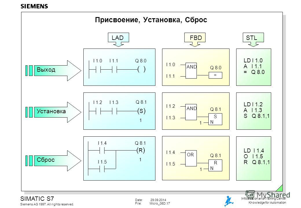 Date: 29.09.2014 File:Micro_06D.17 SIMATIC S7 Siemens AG 1997. All rights reserved. Information and Training Center Knowledge for Automation Присвоение, Установка, Сброс Выход УстановкаСброс I 1.0 AND = Q 8.0 I 1.1 LD I 1.0 A I 1.1 = Q 8.0 ( ) Q 8.0I