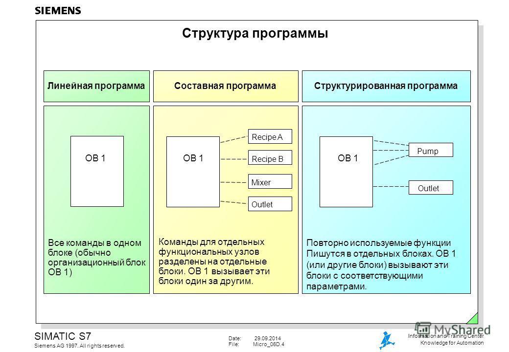 Date: 29.09.2014 File:Micro_06D.4 SIMATIC S7 Siemens AG 1997. All rights reserved. Information and Training Center Knowledge for Automation Структурированная программа Повторно используемые функции Пишутся в отдельных блоках. OB 1 (или другие блоки)