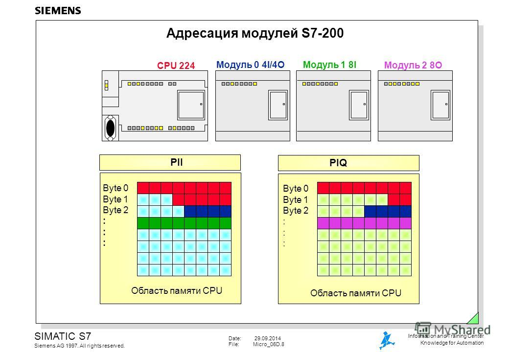 Date: 29.09.2014 File:Micro_06D.8 SIMATIC S7 Siemens AG 1997. All rights reserved. Information and Training Center Knowledge for Automation Адресация модулей S7-200 CPU 224 Byte 0 Byte 1 Byte 2 : PII Область памяти CPU Byte 0 Byte 1 Byte 2 : Область