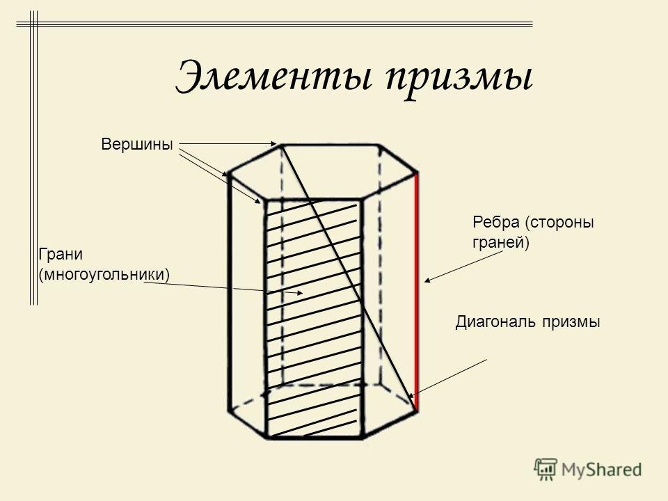 Призма (греч. prísma), многогранник, у которого две грани равные n – угольники, лежащие в параллельных плоскостях (основания призмы), а остальные n граней (боковых) параллелограммы Прямой призмой называется призма, боковое ребро которой перпендикуляр