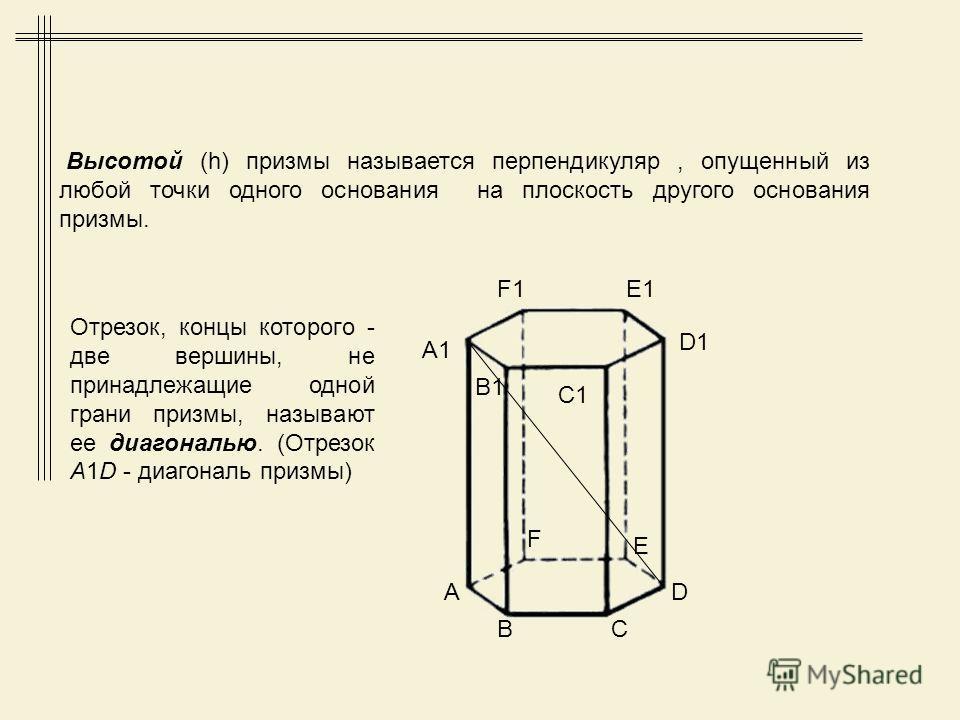Грани (многоугольники) Ребра (стороны граней) Вершины Диагональ призмы Элементы призмы