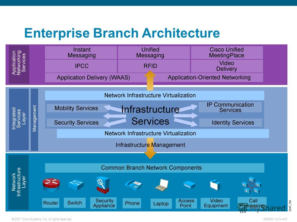 © 2007 Cisco Systems, Inc. All rights reserved.DESGN v2.04-3 Enterprise Branch Architecture