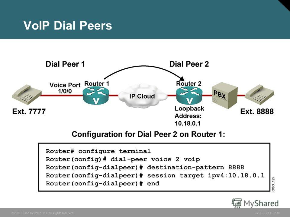 © 2006 Cisco Systems, Inc. All rights reserved. CVOICE v5.02-10 VoIP Dial Peers