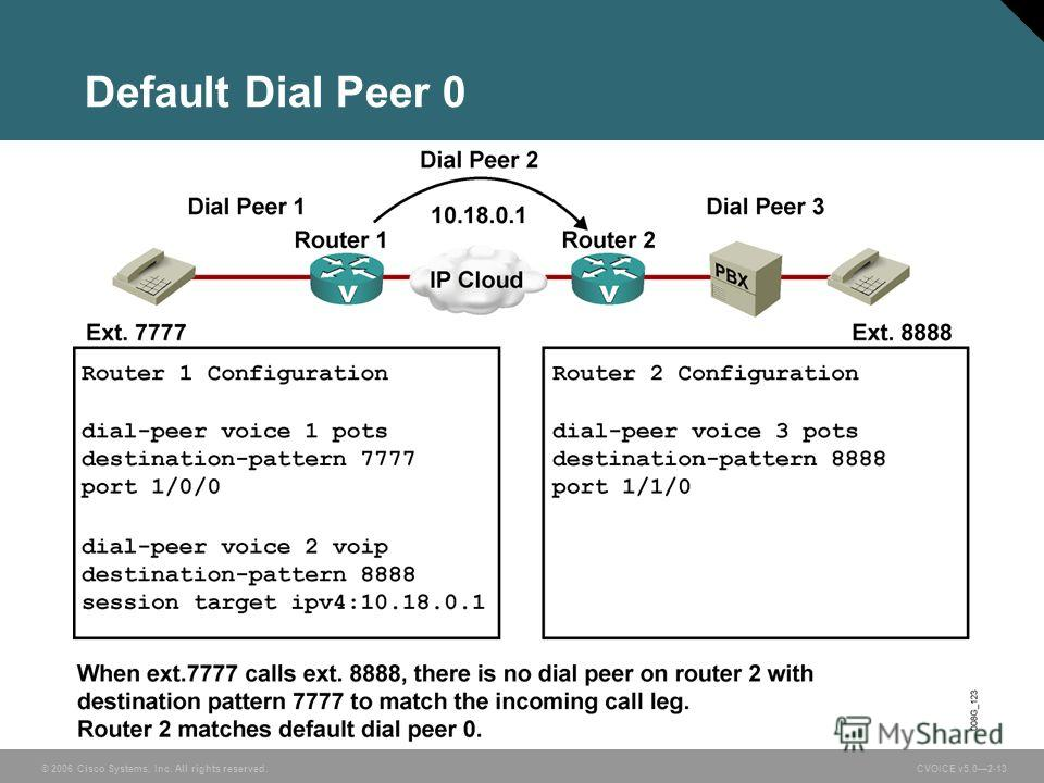© 2006 Cisco Systems, Inc. All rights reserved. CVOICE v5.02-13 Default Dial Peer 0