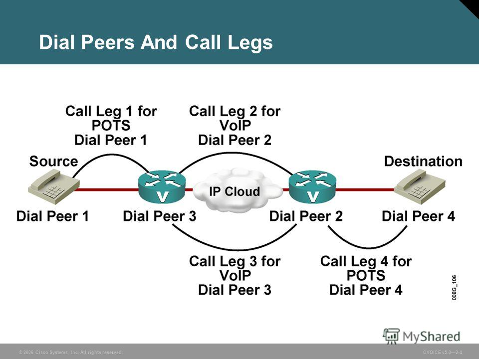 © 2006 Cisco Systems, Inc. All rights reserved. CVOICE v5.02-4 Dial Peers And Call Legs