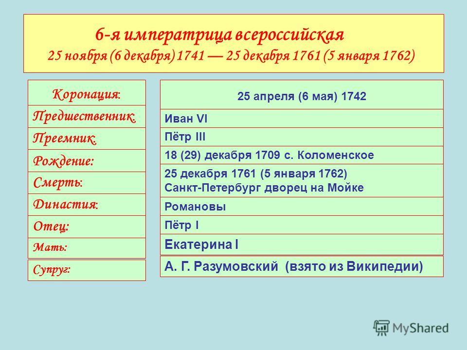 6-я императрица всероссийская 25 ноября (6 декабря) 1741 25 декабря 1761 (5 января 1762) Коронация : 25 апреля (6 мая) 1742 Предшественник : Иван VI Преемник : Пётр III Рождение: 18 (29) декабря 1709 с. Коломенское Смерть : 25 декабря 1761 (5 января