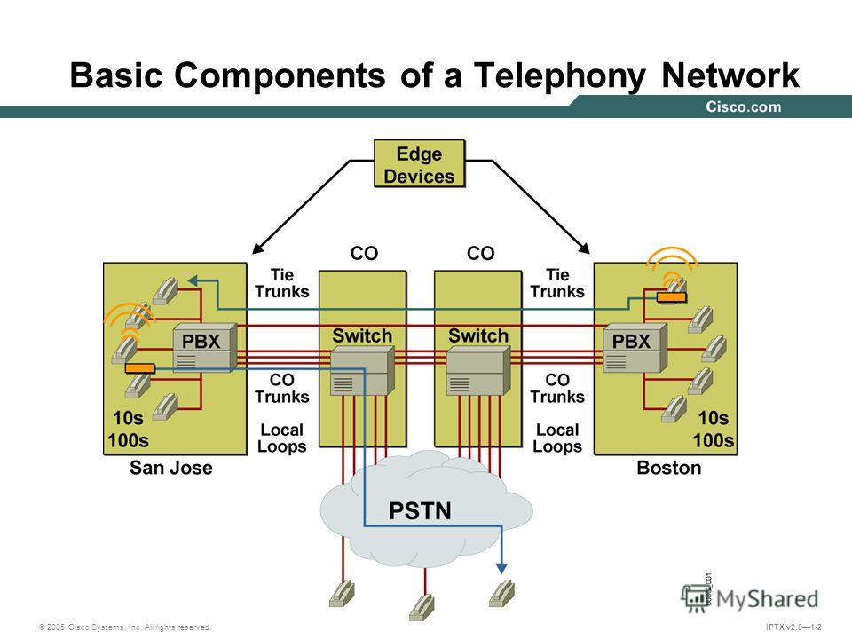 © 2005 Cisco Systems, Inc. All rights reserved. IPTX v2.01-2 Basic Components of a Telephony Network