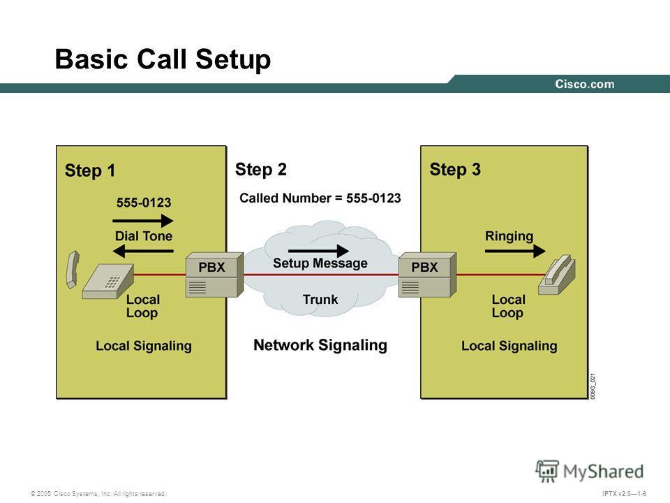 © 2005 Cisco Systems, Inc. All rights reserved. IPTX v2.01-6 Basic Call Setup
