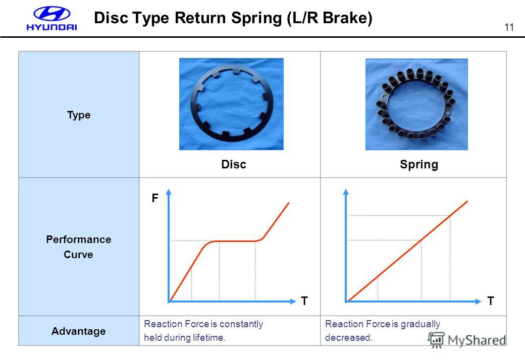 11 Disc Type Return Spring (L/R Brake) Type Performance Curve Advantage Reaction Force is constantly held during lifetime. Reaction Force is gradually decreased. DiscSpring T F T