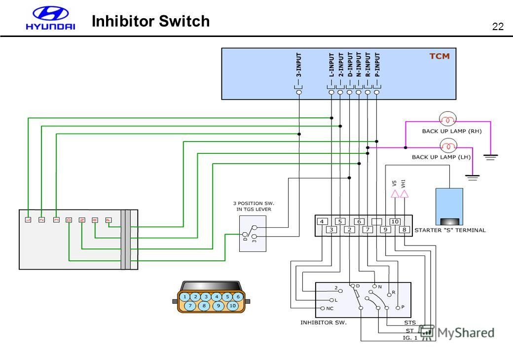 22 Inhibitor Switch