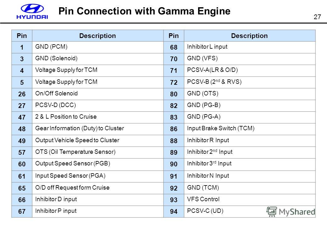 27 Pin Connection with Gamma Engine PinDescriptionPinDescription 1 GND (PCM) 68 Inhibitor L input 3 GND (Solenoid) 70 GND (VFS) 4 Voltage Supply for TCM 71 PCSV-A(LR & O/D) 5 Voltage Supply for TCM 72 PCSV-B (2 nd & RVS) 26 On/Off Solenoid 80 GND (OT