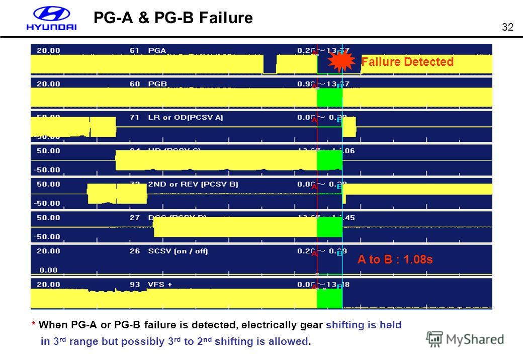 32 PG-A & PG-B Failure * When PG-A or PG-B failure is detected, electrically gear shifting is held in 3 rd range but possibly 3 rd to 2 nd shifting is allowed. A to B : 1.08s Failure Detected