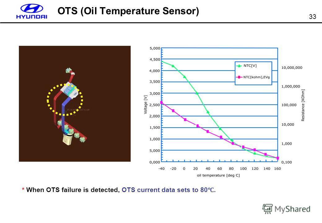 33 OTS (Oil Temperature Sensor) * When OTS failure is detected, OTS current data sets to 80.