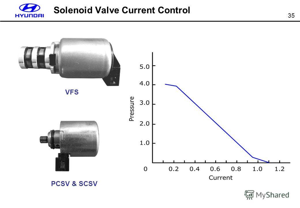 35 Solenoid Valve Current Control VFS PCSV & SCSV