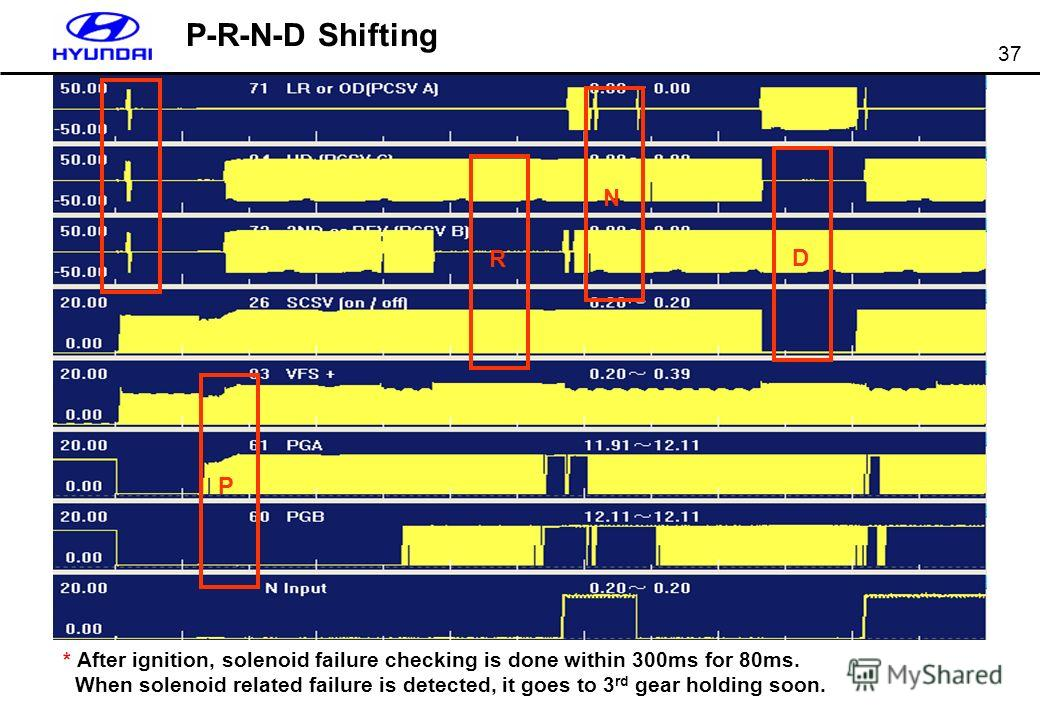 37 P-R-N-D Shifting P R N D * After ignition, solenoid failure checking is done within 300ms for 80ms. When solenoid related failure is detected, it goes to 3 rd gear holding soon.