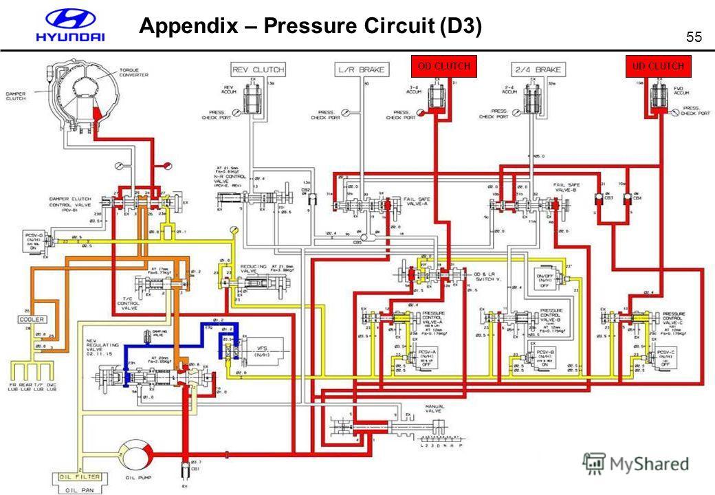 55 Appendix – Pressure Circuit (D3) UD CLUTCH OD CLUTCH