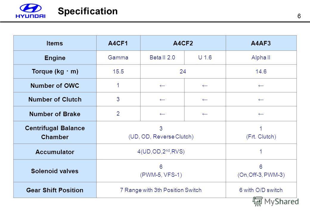 6 ItemsA4CF1A4CF2A4AF3 Engine GammaBeta II 2.0U 1.6Alpha II Torque (kg m) 15.52414.6 Number of OWC 1 Number of Clutch 3 Number of Brake 2 Centrifugal Balance Chamber 3 (UD, OD, Reverse Clutch) 1 (Frt. Clutch) Accumulator 4(UD,OD,2 nd,RVS)1 Solenoid v