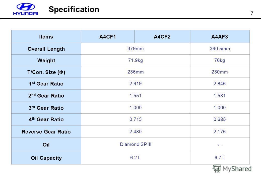 7 ItemsA4CF1A4CF2A4AF3 Overall Length 379mm390.5mm Weight 71.9kg76kg T/Con. Size (Φ) 236mm230mm 1 st Gear Ratio 2.9192.846 2 nd Gear Ratio 1.5511.581 3 rd Gear Ratio 1.000 4 th Gear Ratio 0.7130.685 Reverse Gear Ratio 2.4802.176 Oil Diamond SP III Oi