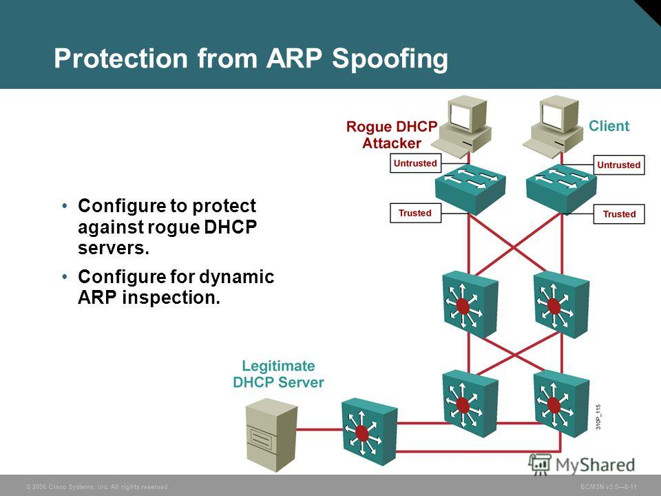 © 2006 Cisco Systems, Inc. All rights reserved. BCMSN v3.08-11 Protection from ARP Spoofing Configure to protect against rogue DHCP servers. Configure for dynamic ARP inspection.