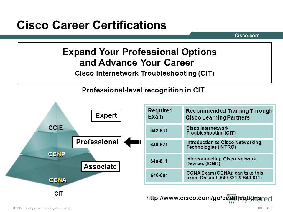 © 2005 Cisco Systems, Inc. All rights reserved. CIT v5.27 Expand Your Professional Options and Advance Your Career Cisco Internetwork Troubleshooting (CIT) Professional CCIE CCNP CCNA Associate Professional-level recognition in CIT http://www.cisco.c
