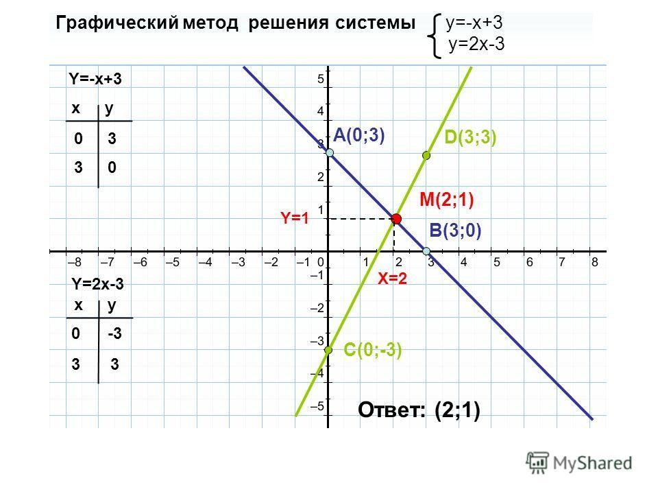 Графический метод решения системы y=-x+3 y=2x-3 Y=-x+3 Y=2x-3 xy 0 3 xy 0 3 3 0 -3 3 A(0;3) B(3;0) C(0;-3) D(3;3) M(2;1) X=2 Y=1 Ответ: (2;1)