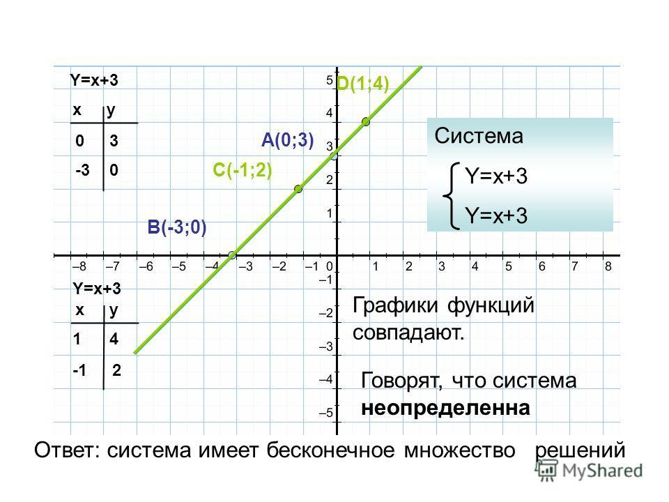 Y=x+3 xy 0 -3-3 xy 1 3 0 4 2 A(0;3) B(-3;0) C(-1;2) D(1;4) Система Y=x+3 Графики функций совпадают. Говорят, что система неопределенна Ответ: система имеет бесконечное множество решений