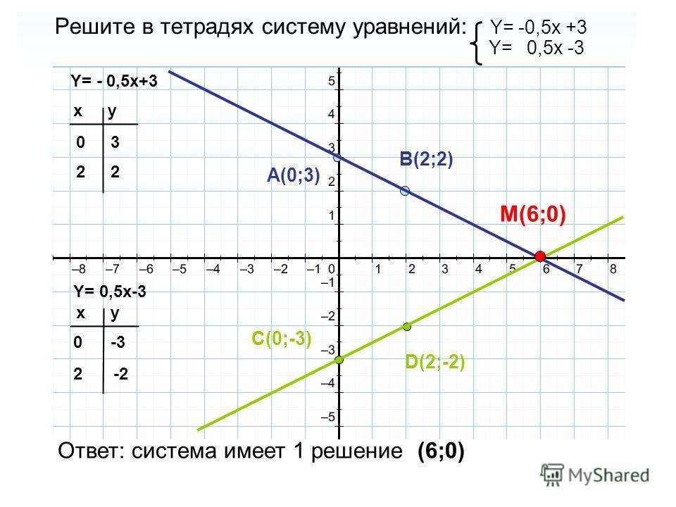 Решите в тетрадях систему уравнений: Y= -0,5x +3 Y= 0,5x -3 Y= - 0,5x+3 Y= 0,5x-3 xy 0 2 xy 0 2 3 2 -3 -2-2 A(0;3) B(2;2) C(0;-3) D(2;-2) M(6;0) Ответ: система имеет 1 решение (6;0)