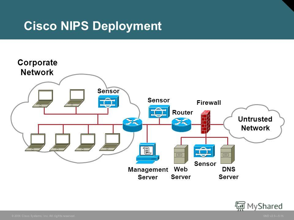 © 2006 Cisco Systems, Inc. All rights reserved. SND v2.05-16 Management Server Corporate Network DNS Server Web Server Sensor Firewall Cisco NIPS Deployment Sensor Router Untrusted Network