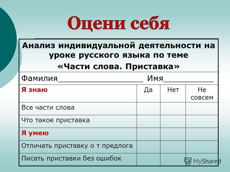 Анализ индивидуальной деятельности на уроке русского языка по теме «Части слова. Приставка» Фамилия_________________ Имя__________ Я знаю ДаНет Не совсем Все части слова Что такое приставка Я умею Отличать приставку о т предлога Писать приставки без
