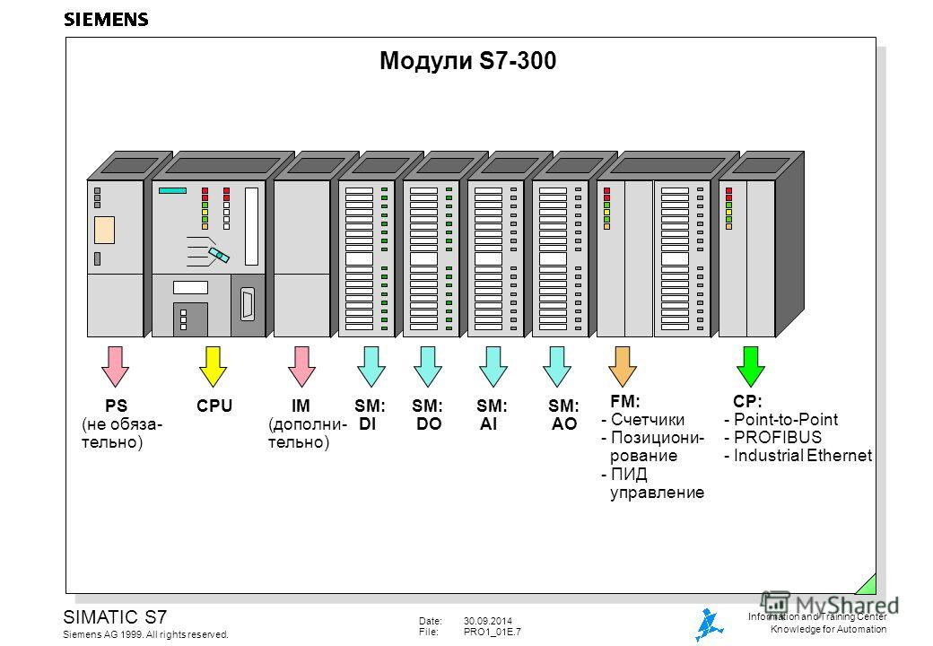 Date:30.09.2014 File:PRO1_01E.7 SIMATIC S7 Siemens AG 1999. All rights reserved. Information and Training Center Knowledge for Automation Модули S7-300 PS (не обяза- тельно) CPU IM (дополни- тельно) SM: DI SM: DO SM: AI SM: AO FM: - Счетчики - Позици