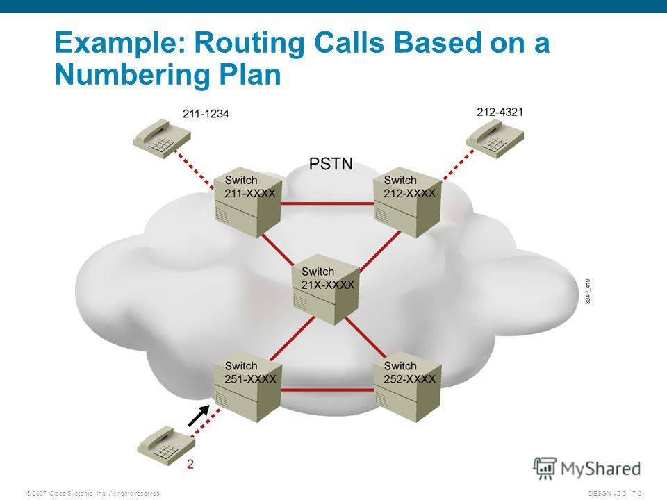 © 2007 Cisco Systems, Inc. All rights reserved.DESGN v2.07-21 Example: Routing Calls Based on a Numbering Plan