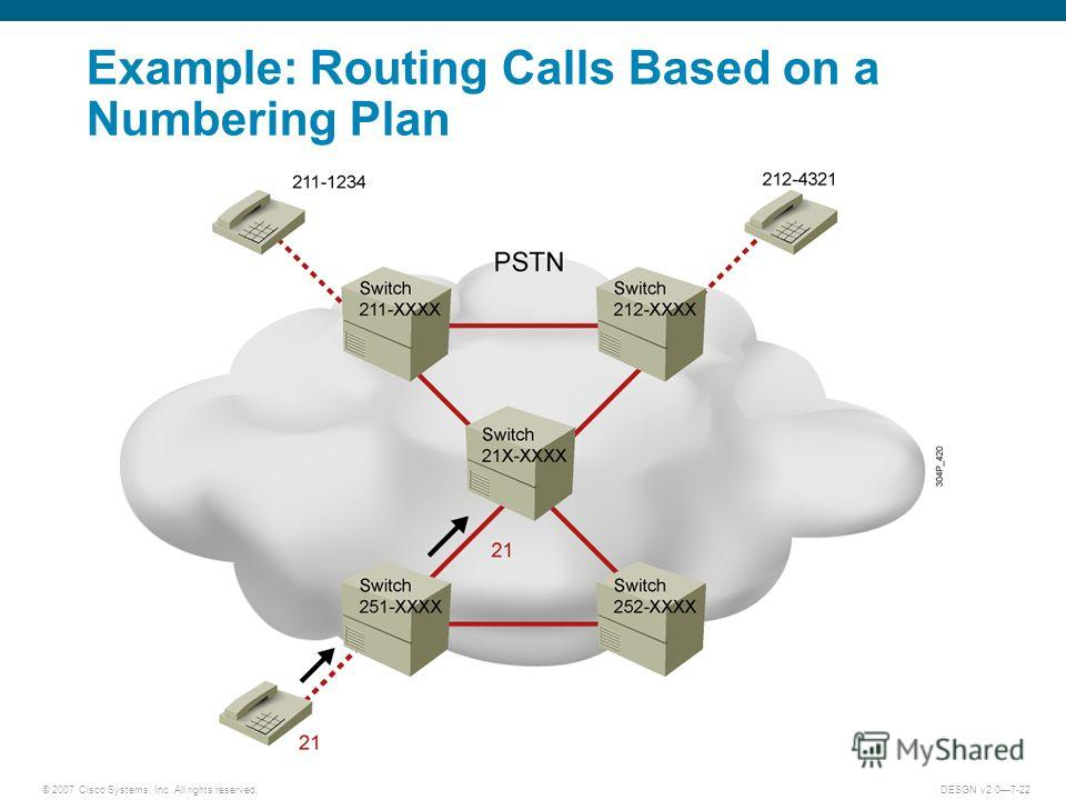 © 2007 Cisco Systems, Inc. All rights reserved.DESGN v2.07-22 Example: Routing Calls Based on a Numbering Plan