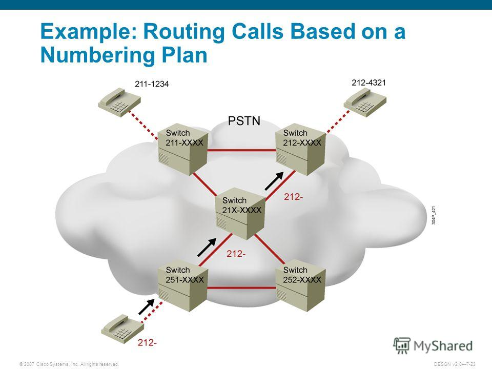 © 2007 Cisco Systems, Inc. All rights reserved.DESGN v2.07-23 Example: Routing Calls Based on a Numbering Plan