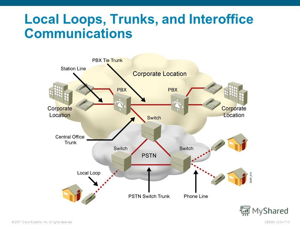 © 2007 Cisco Systems, Inc. All rights reserved.DESGN v2.07-10 Local Loops, Trunks, and Interoffice Communications