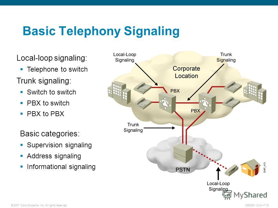 © 2007 Cisco Systems, Inc. All rights reserved.DESGN v2.07-12 Basic Telephony Signaling Local-loop signaling: Telephone to switch Trunk signaling: Switch to switch PBX to switch PBX to PBX Basic categories: Supervision signaling Address signaling Inf
