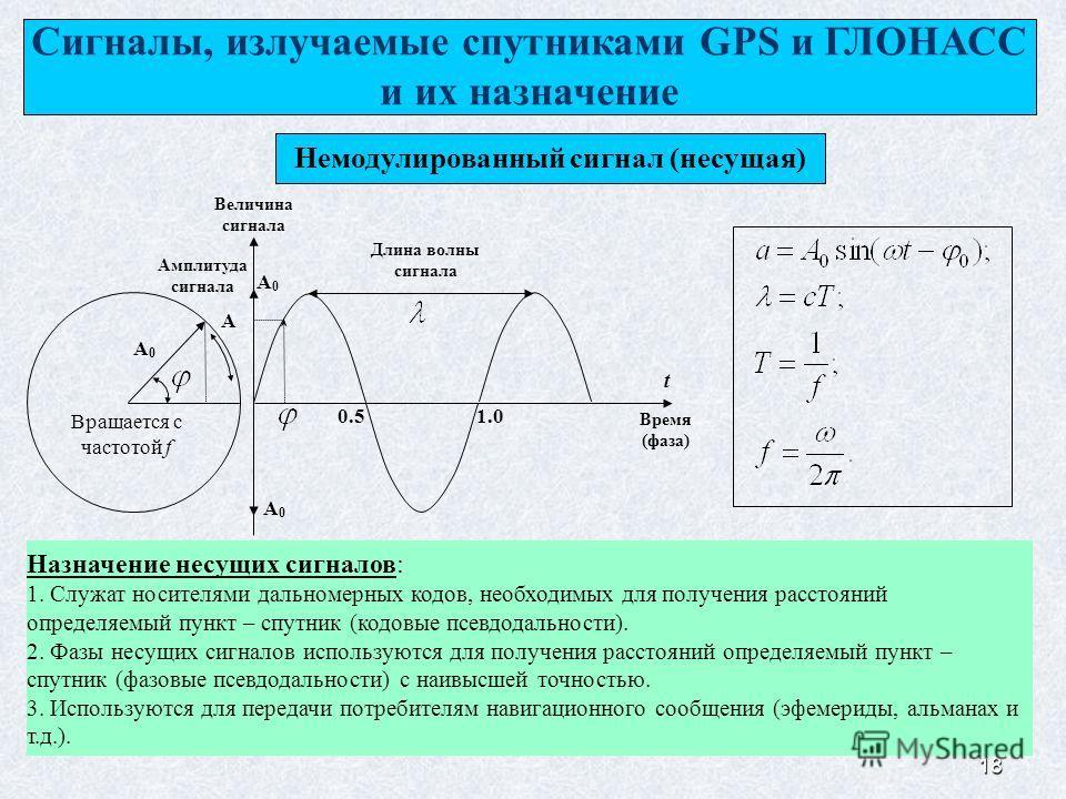 18 Сигналы, излучаемые спутниками GPS и ГЛОНАСС и их назначение Немодулированный сигнал (несущая) Время (фаза) Величина сигнала Амплитуда сигнала Длина волны сигнала A A0A0 t 0.51.0 A0A0 Вращается с частотой f A0A0 Назначение несущих сигналов: 1. Слу