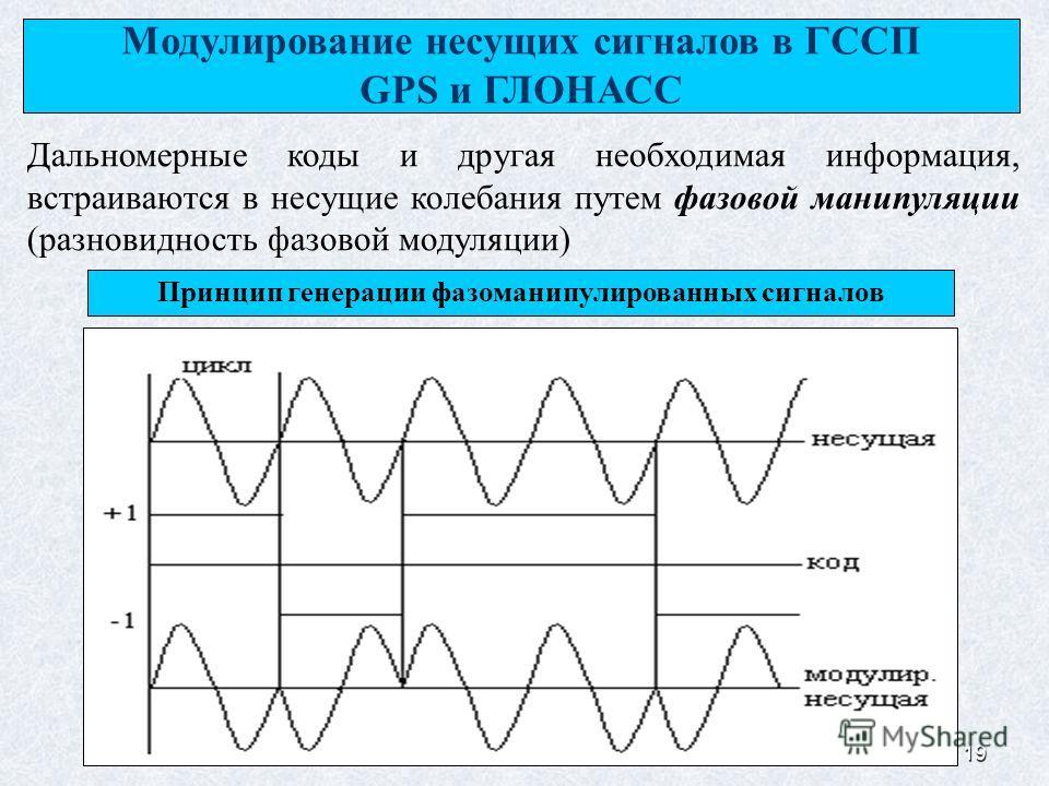 19 Модулирование несущих сигналов в ГССП GPS и ГЛОНАСС Дальномерные коды и другая необходимая информация, встраиваются в несущие колебания путем фазовой манипуляции (разновидность фазовой модуляции) Принцип генерации фазоманипулированных сигналов