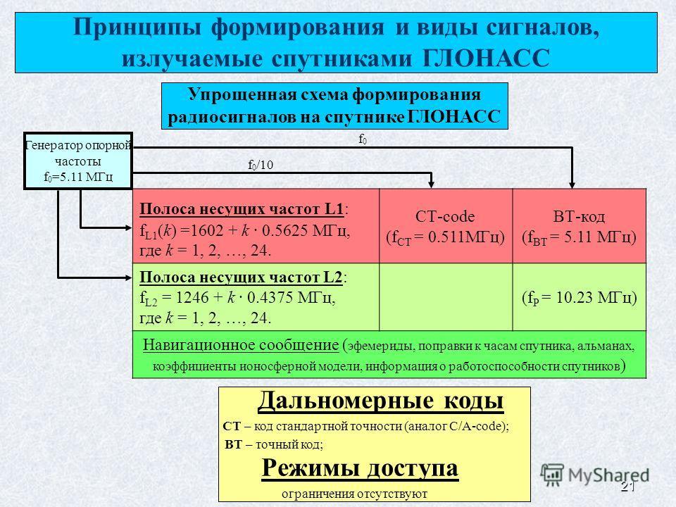 21 Генератор опорной частоты f 0 =5.11 МГц f 0 /10 Принципы формирования и виды сигналов, излучаемые спутниками ГЛОНАСС Полоса несущих частот L1: f L1 (k) =1602 + k 0.5625 МГц, где k = 1, 2, …, 24. СТ-code (f СТ = 0.511МГц) ВТ-код (f ВТ = 5.11 МГц) П