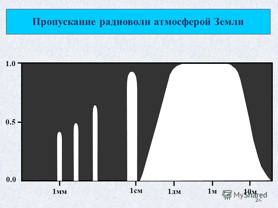 24 Пропускание радиоволн атмосферой Земли 1 мм 1 см 1 дм 10 м 1 м 1.0 0.5 0.0