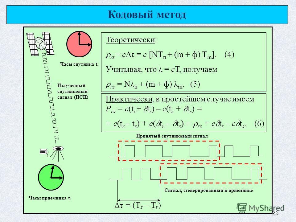28 Излученный спутниковый сигнал (ПСП) Принятый спутниковый сигнал Сигнал, сгенерированный в приемнике Часы приемника t r Часы спутника t s Δτ = (T s – T r ) Кодовый метод Теоретически: rs = сΔτ = с [NT п + (m + ф) T m ]. (4) Учитывая, что λ = cТ, по