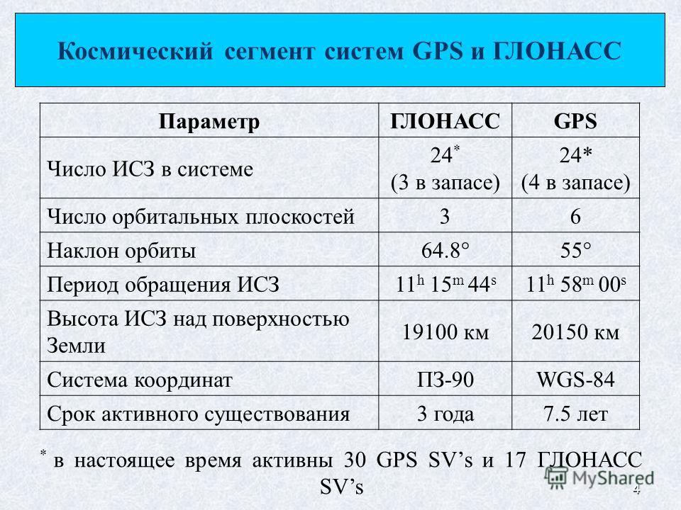 4 * в настоящее время активны 30 GPS SVs и 17 ГЛОНАСС SVs ПараметрГЛОНАССGPS Число ИСЗ в системе 24 * (3 в запасе) 24* (4 в запасе) Число орбитальных плоскостей 36 Наклон орбиты 64.8 55 Период обращения ИСЗ11 h 15 m 44 s 11 h 58 m 00 s Высота ИСЗ над