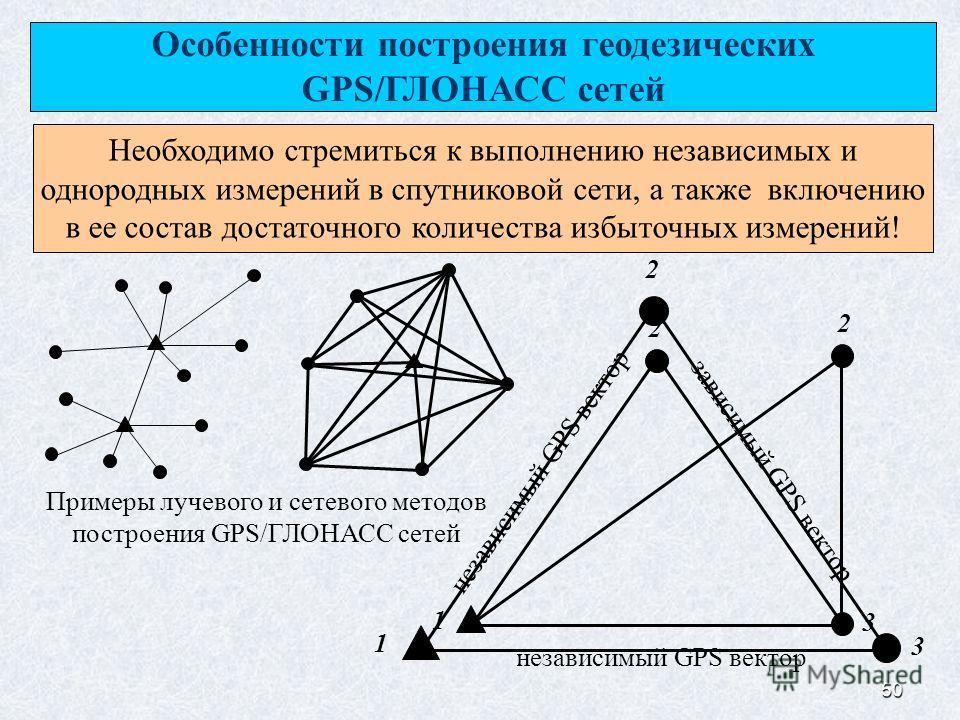 50 Особенности построения геодезических GPS/ГЛОНАСС сетей Необходимо стремиться к выполнению независимых и однородных измерений в спутниковой сети, а также включению в ее состав достаточного количества избыточных измерений! 1 2 независимый GPS вектор