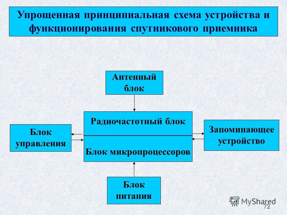 72 Упрощенная принципиальная схема устройства и функционирования спутникового приемника Антенный блок Блок питания Радиочастотный блок ___________________________ Блок микропроцессоров Запоминающее устройство Блок управления