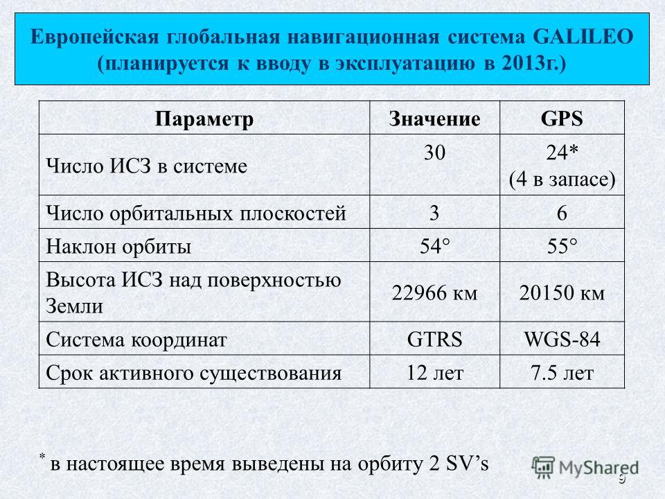 9 * в настоящее время выведены на орбиту 2 SVs Параметр ЗначениеGPS Число ИСЗ в системе 3024* (4 в запасе) Число орбитальных плоскостей 36 Наклон орбиты 54 55 Высота ИСЗ над поверхностью Земли 22966 км 20150 км Система координатGTRSWGS-84 Срок активн