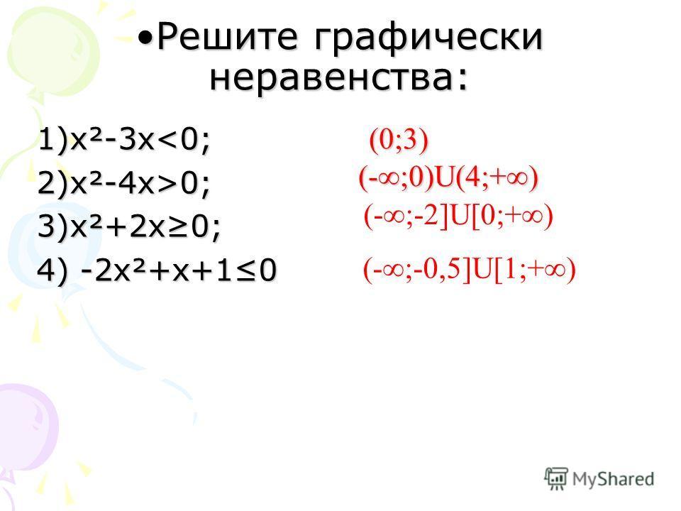 Решите графически неравенства:Решите графически неравенства: 1)х²-3 х0; 3)х²+2 х 0; 4) -2 х²+х+10 (0;3) (-;0)U(4;+) (-;-2]U[0;+) (-;-0,5]U[1;+)
