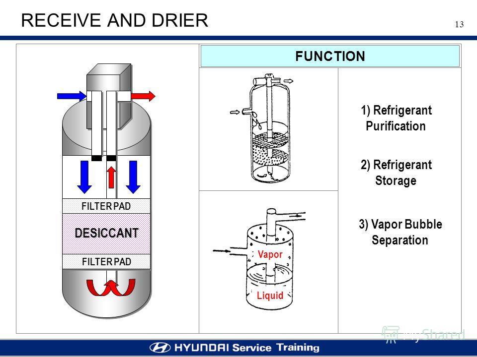 13 RECEIVE AND DRIER 3) Vapor Bubble Separation 2) Refrigerant Storage Vapor Liquid DESICCANT FILTER PAD FUNCTION 1) Refrigerant Purification