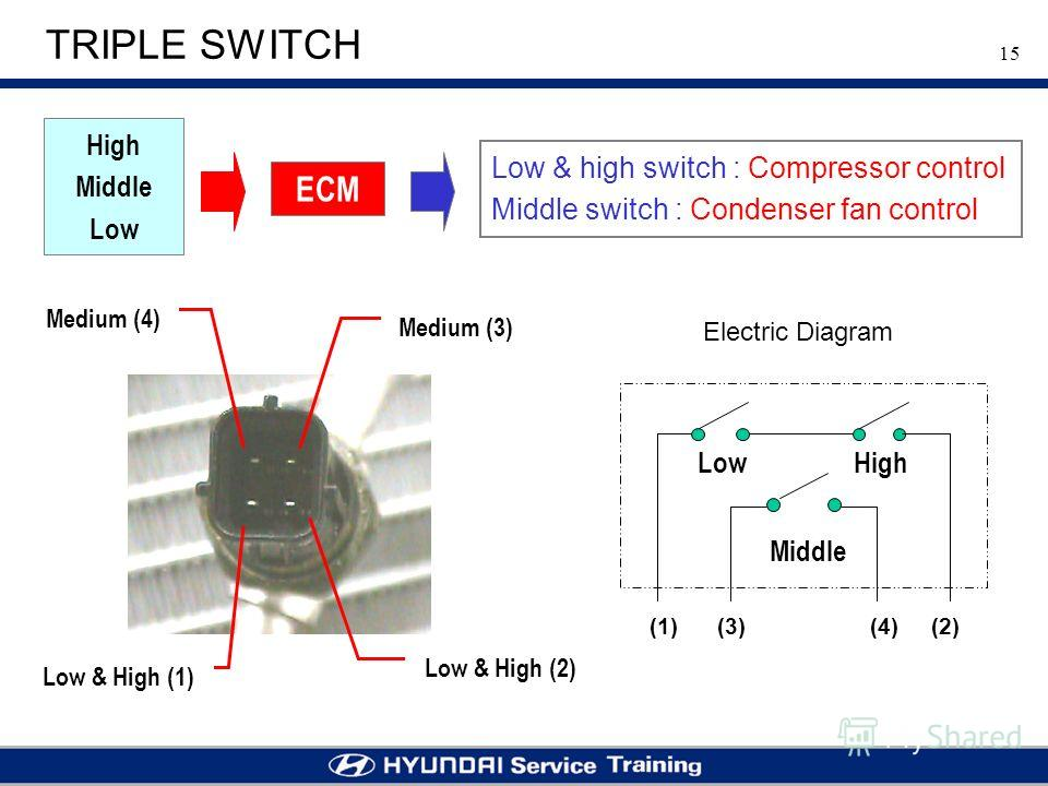 15 TRIPLE SWITCH Medium (3) Medium (4) Low & High (1) Low & High (2) LowHigh Middle (1) (3) (4) (2) Electric Diagram Low & high switch : Compressor control Middle switch : Condenser fan control High Middle Low ECM