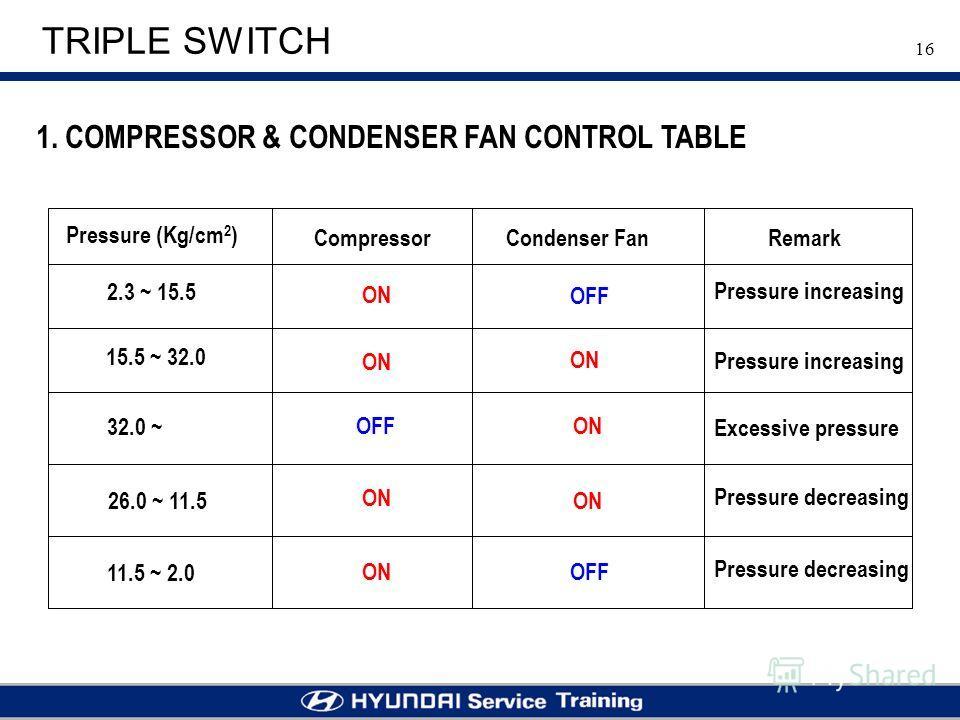 16 TRIPLE SWITCH Pressure (Kg/cm 2 ) CompressorCondenser FanRemark ON OFF 2.3 ~ 15.5 15.5 ~ 32.0 32.0 ~ 26.0 ~ 11.5 11.5 ~ 2.0 Pressure increasing Pressure decreasing Excessive pressure 1. COMPRESSOR & CONDENSER FAN CONTROL TABLE